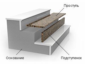 Montáž žulových schodov